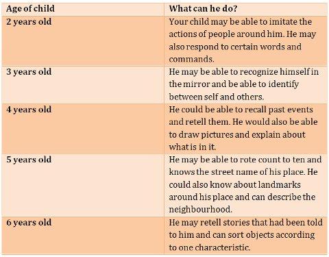 Children S Milestones Chart  ImpremediaNet