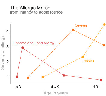 The Allergic March Chart