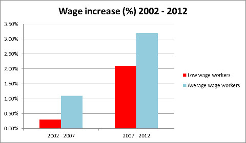 Wage increase in Singapore over the years 2002-2012
