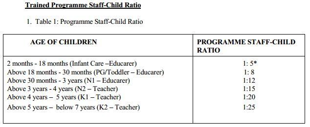 Singapore staff-child ratio in childcare centres