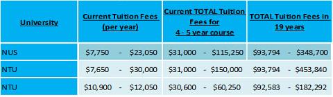 Singapore University Fees - Girls