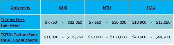 Singapore University fees