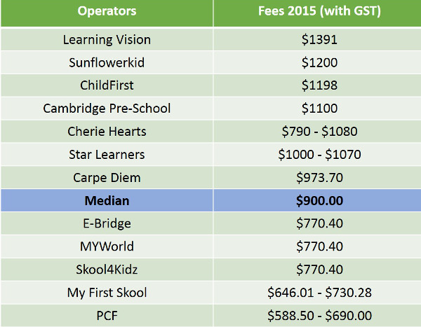 preschool costs preparing for the rising cost of preschool education 766
