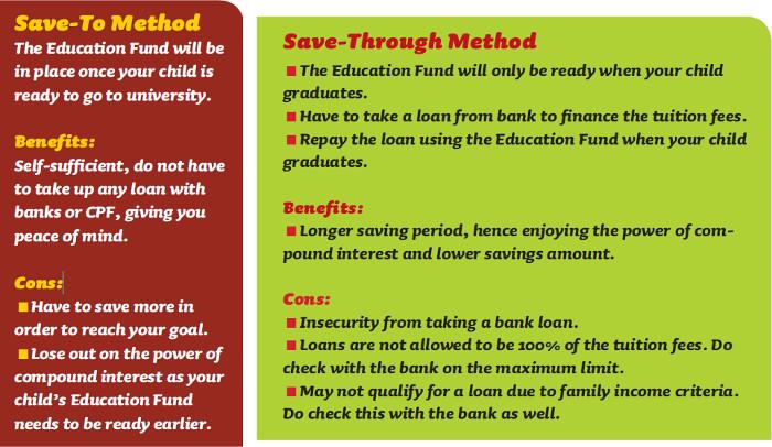 saving methods for education school fees