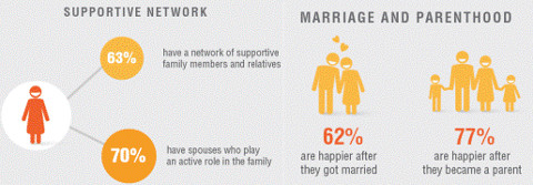 happiness poll for working mothers