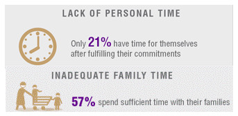 lack of personal time for working mothers