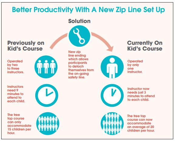 Better Productivity with a new zip line set up