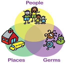 What are the common germs and bacteria that invade your children's