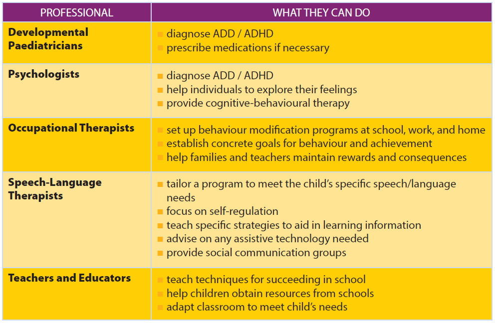 Professional help for children with ADHD
