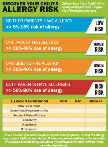 check your allergy risk