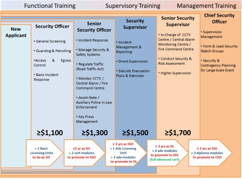 Security Industry Progressive Wage Model Chart