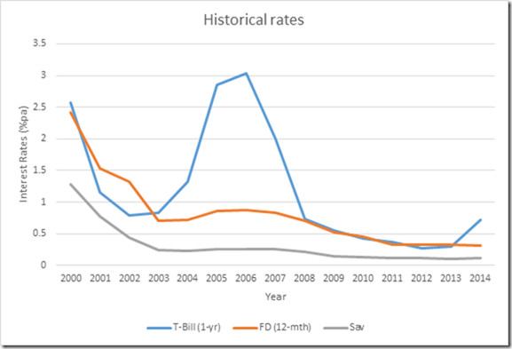 average historical rates of the SGS in past 15 years