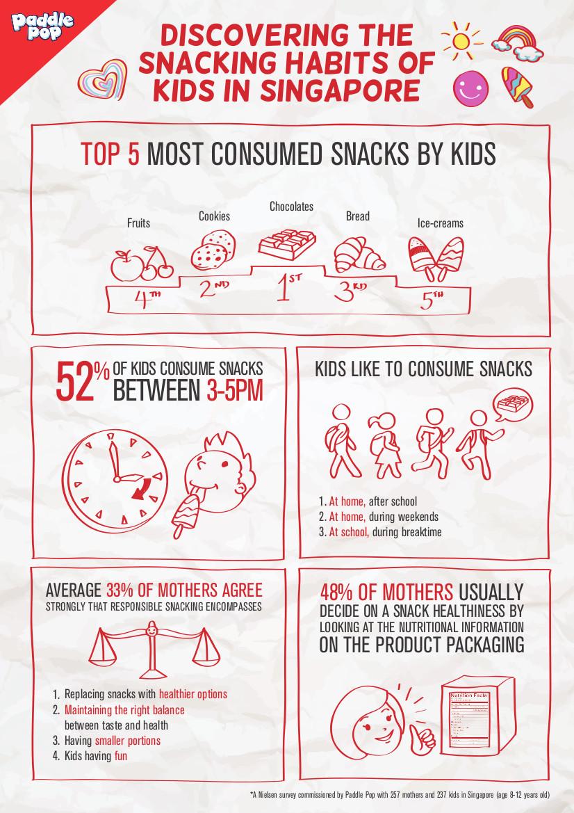Children's snacking behaviour Infographic 2015