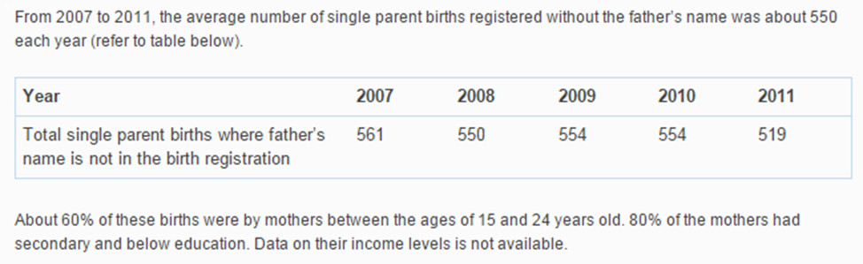 single unwed mothers education statistics