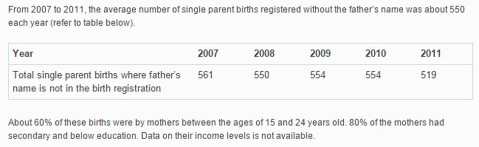 single unwed mothers education statistics