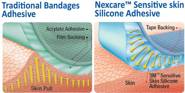 Nexcare sensitive skin adhesive comparison