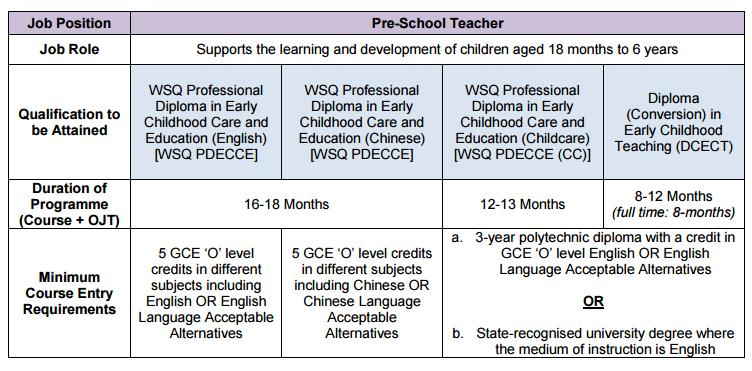 Professional Conversion Programme for Pre-School Teachers Singapore