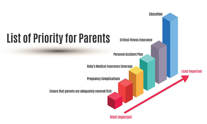 List of Priorities for parents