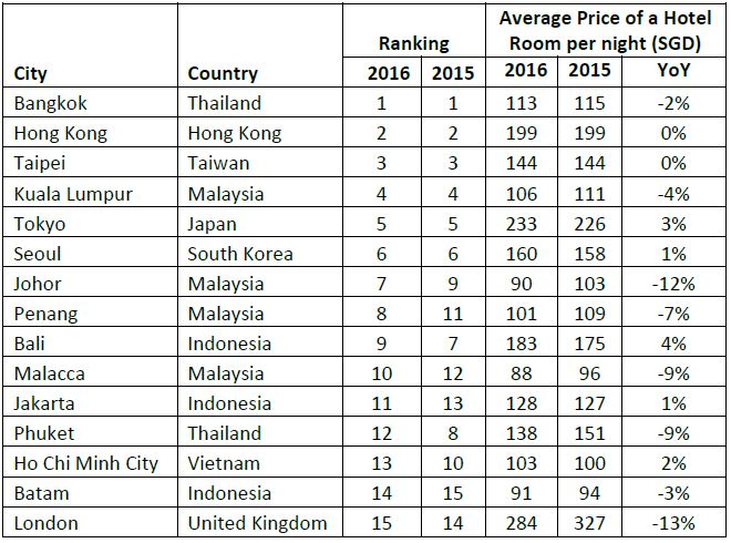 Top 15 Outbound Cities and Average Hotel Room Prices