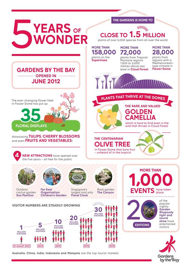 gardens by the bay 5 years