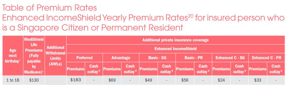 insurance coverage by income