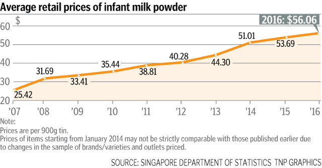 singapore milk powder price increase