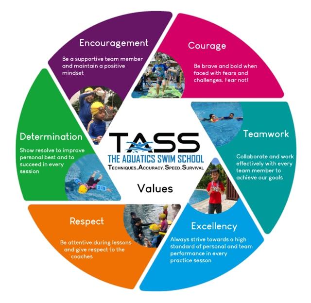 The Aquatics Swim School Singapore values and attributes