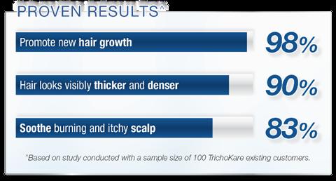 Trichokare Proven results