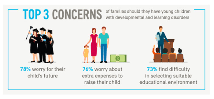 Top 3 concerns of singaporean parents