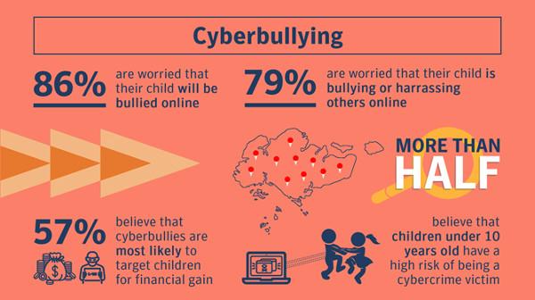 Cyberbullying Singapore
