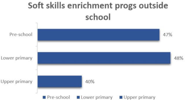 mce survey findings results softskills