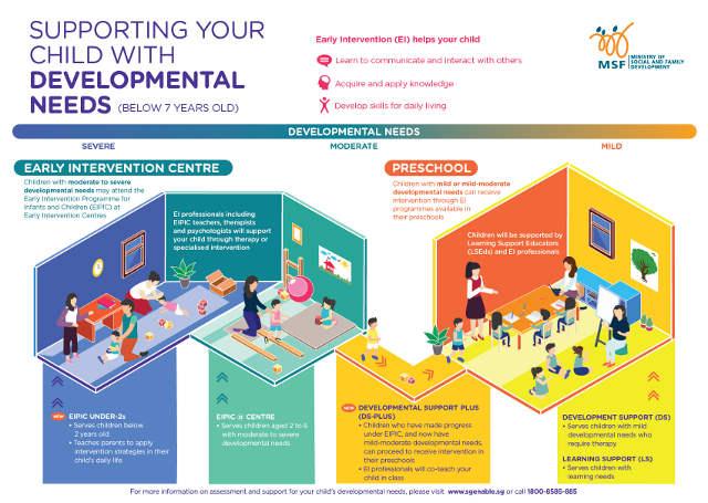 Child with developmental needs