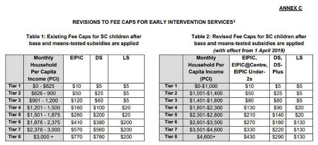 Fees caps for early intervention services