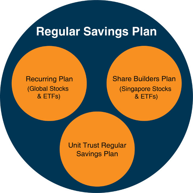 Investment plans for parents PhillipCapital Regular Savings