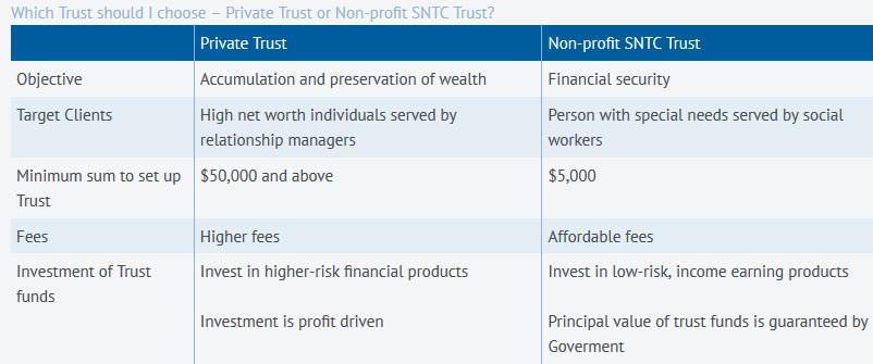 Special Needs Trust Company Singapore