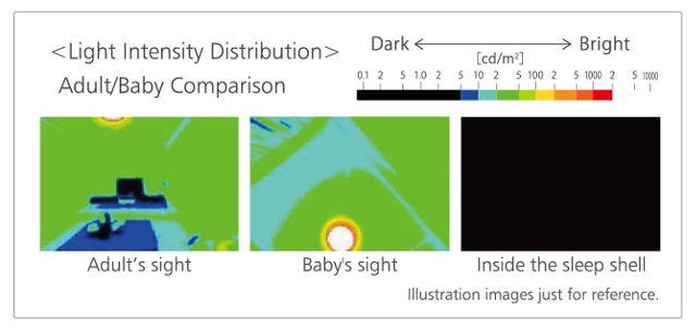 Combi BEDi Light Intensity Distribution
