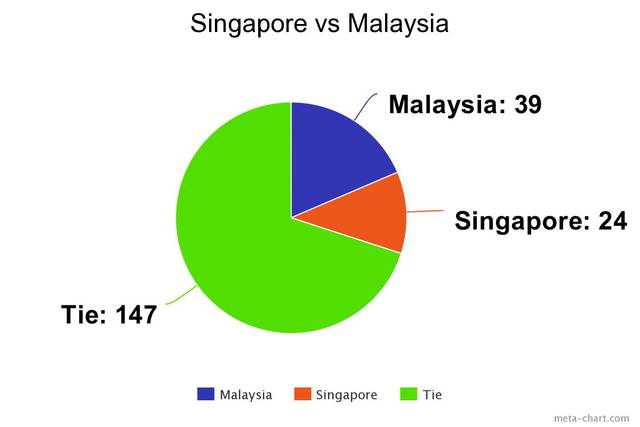Comparison between Singapore and Malaysia formula milk products