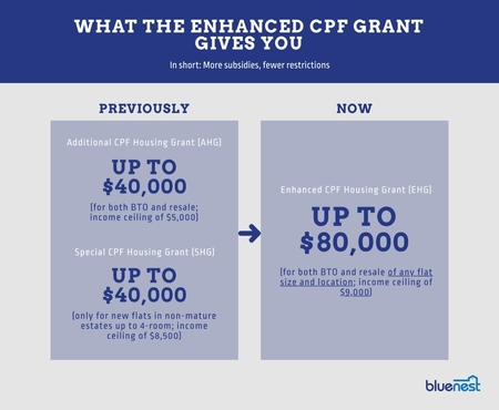 Enhanced CPF Grant Summary