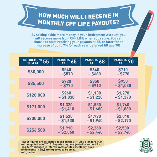 How Much Will I Receive in Monthly CPF LIFE Payouts