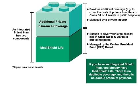 Medishield Life coverage