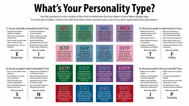 Personality Types MBTI Profile