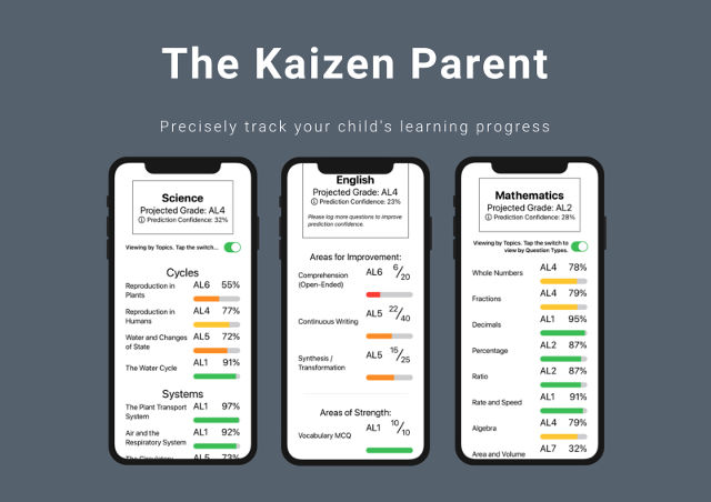 The Kaizen Parent Track Childs Learning Progress