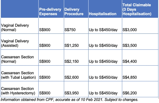 Medisave Support Schemes and Subsidies for Newborns Singapore