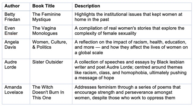 Feminist Books to Empower and Educate