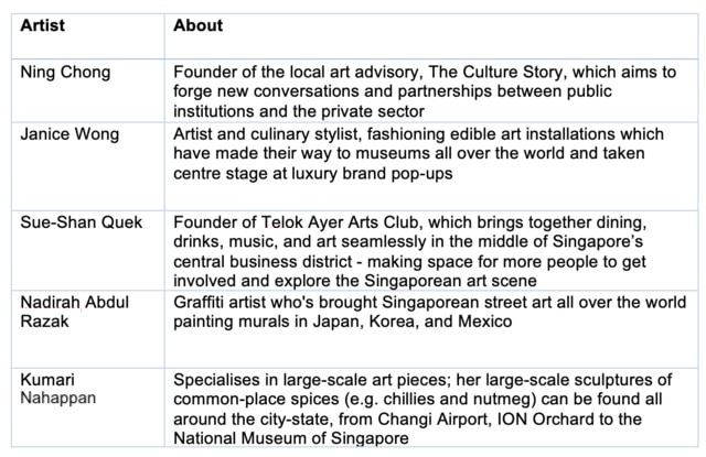 Supporting Women Artists in Singapore