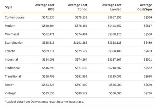approximate average costs of renovation in singapore based on style