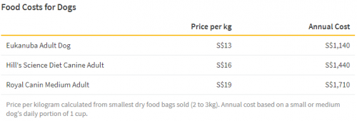 food costs for dogs