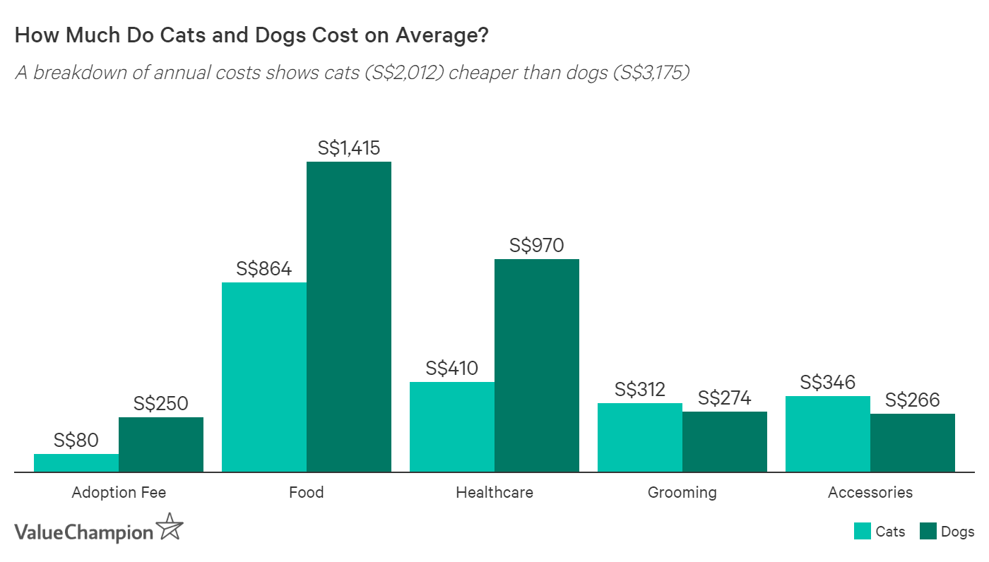 how much do cats and dogs cost ion average