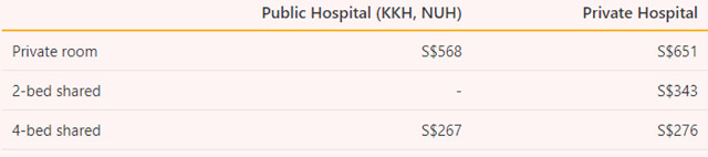 Typical Nightly Cost of a Children's Hospital Room