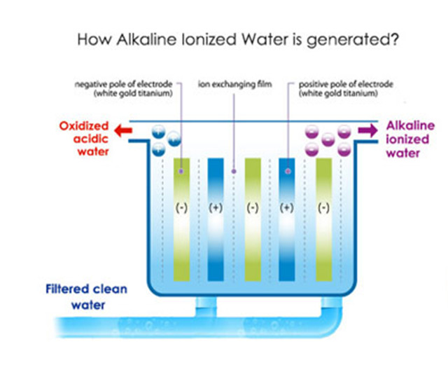 How akaline ionized water is generated